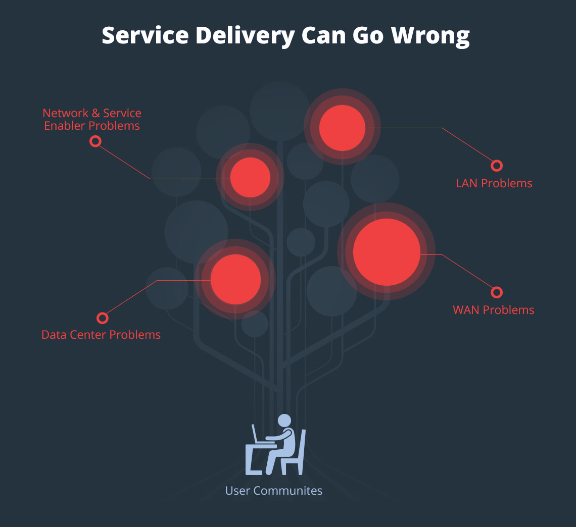 Service Delivery Can Go Wrong