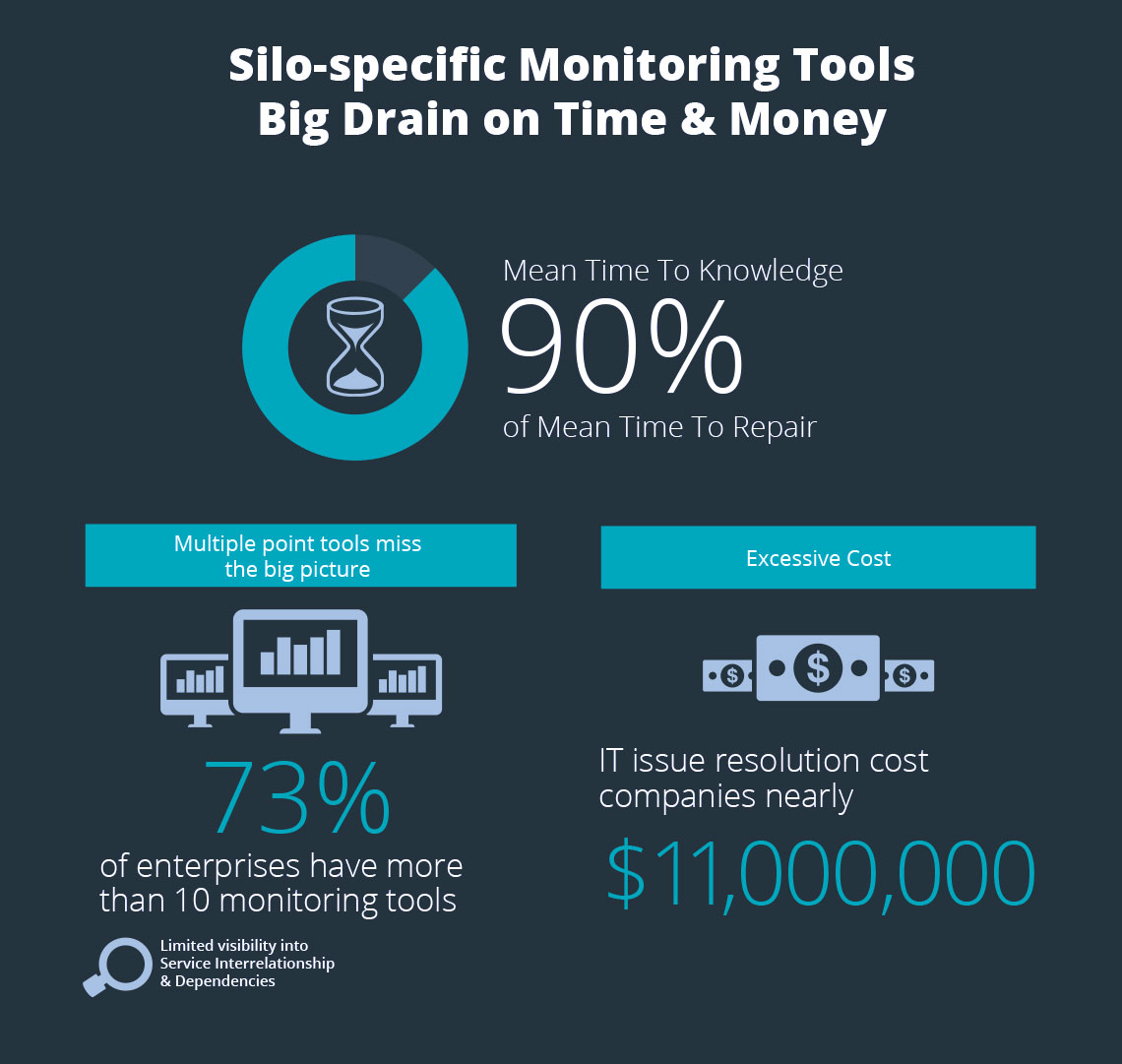 Silo-specific Monitoring Tools Drain on Money