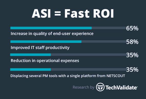 ASI= Fast ROI