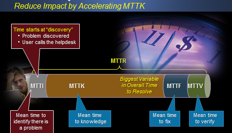 Reduce Impact by Accelerating MTTK