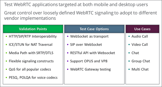 Test WebRTC applications for mobile & desktop users