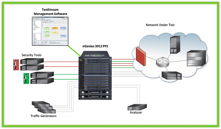 NETSCOUT-optimized cyber and security test lab improves test equipment utilization