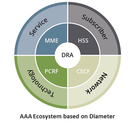 AAA Ecosystem Based on Diameter