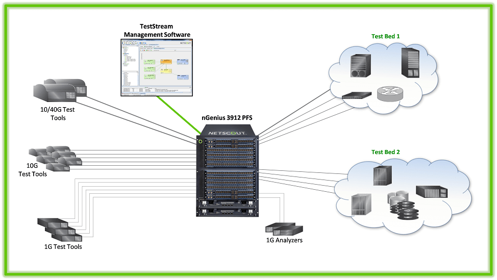 NETSCOUT-Optimized Test Lab – Automated, Simplified & Easy to Manage