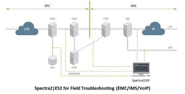 Spectra2 SE2 for field troubleshooting EPC, IMS, and VoIP networks