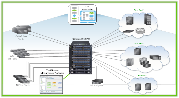 Simplified NETSCOUT test lab automation solution