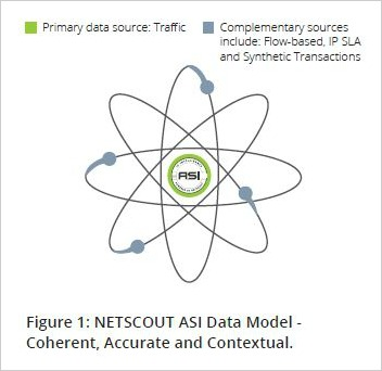 NETSCOUT ASI Data Model