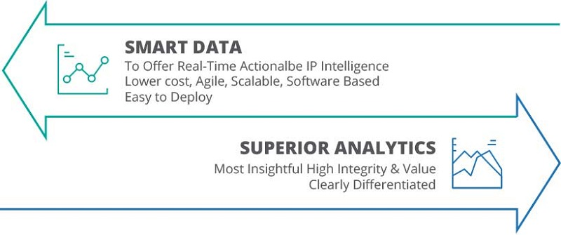 Combining Smart Data with Superior Analytics