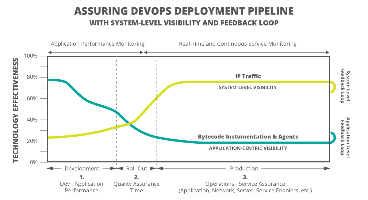 Assuring DevOps Deployment