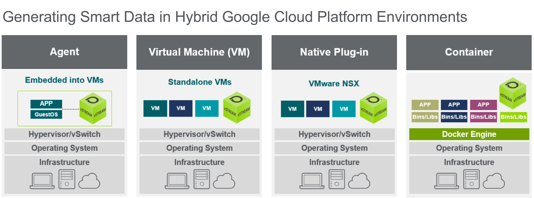 Generating Smart Data in Hybrid Google Cloud Platform Environments