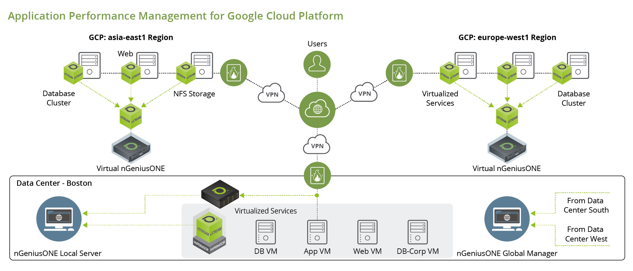 Application Performance Management Diagram for Google Cloud Platform