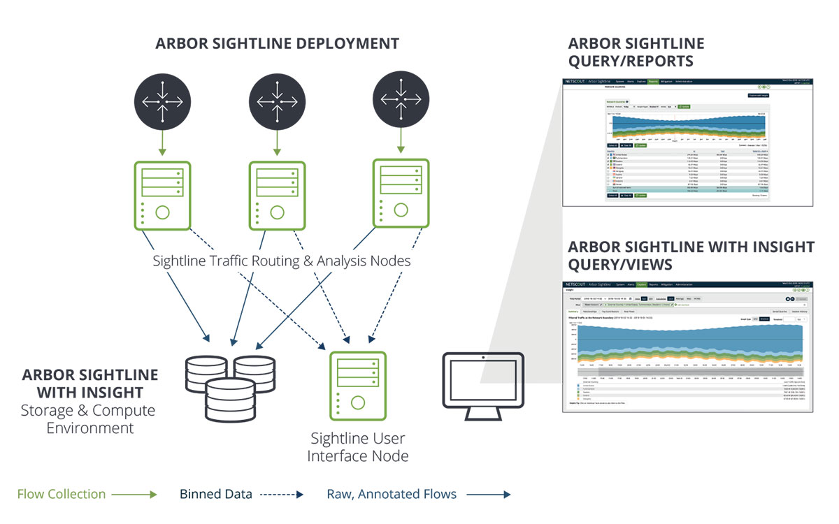 Intelligent Visibility into Network Traffic
