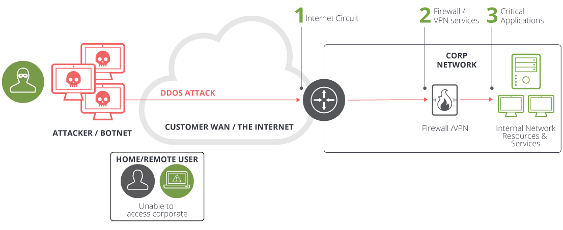 Arbor DDoS protects home/remote users and corporate resources