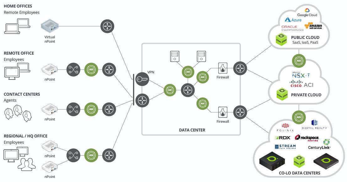 NETSCOUT nework monitoring diagram