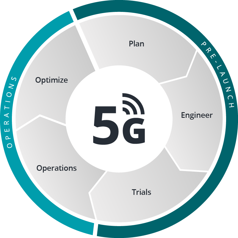 5G Life Cycle Phases