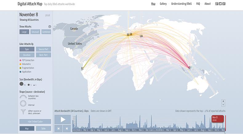 DDoS Attack Map