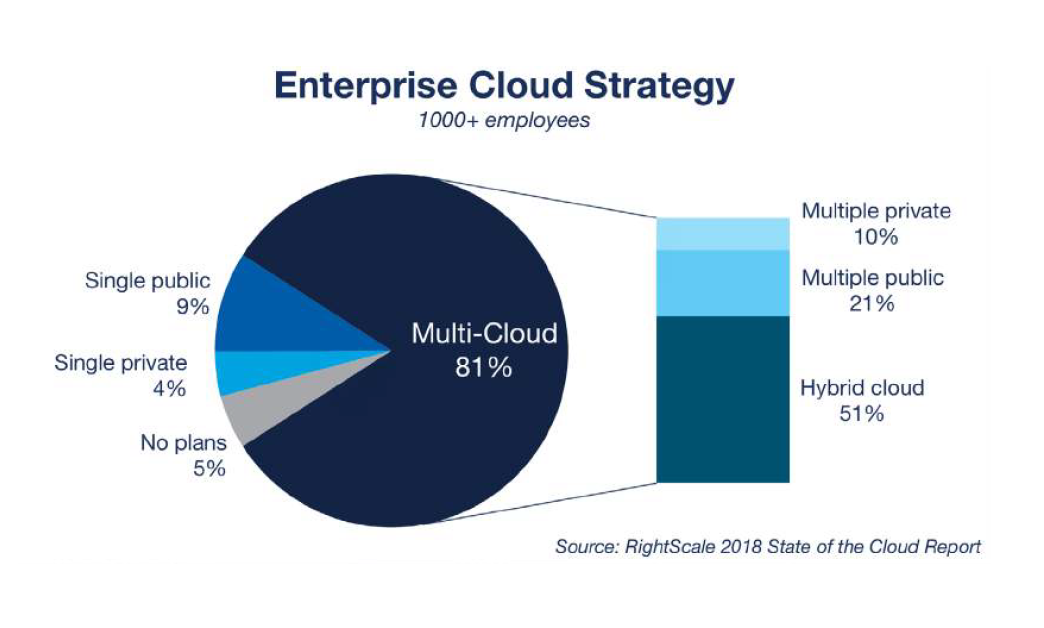 Ent Cloud Strategy