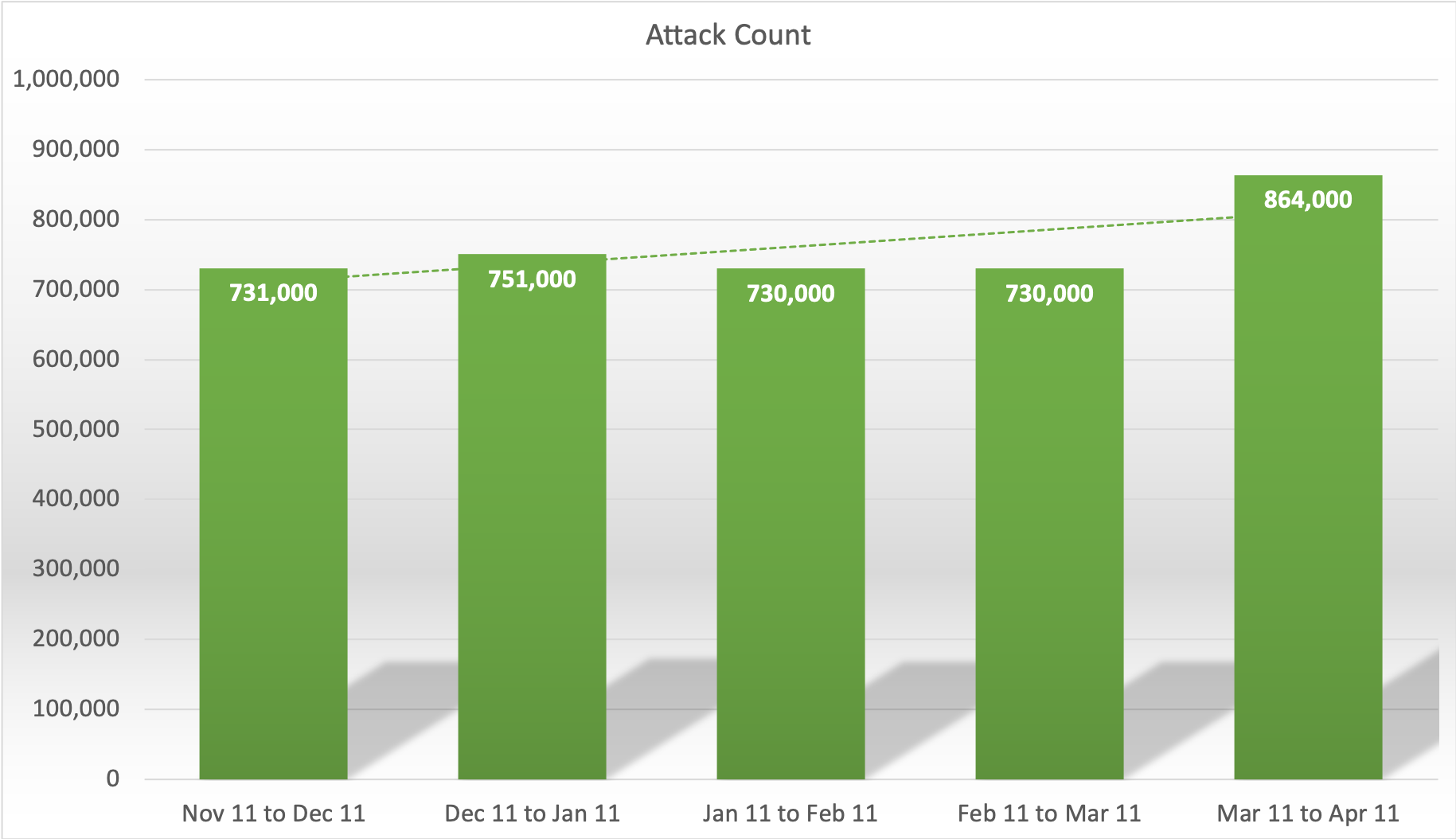 Attack Count