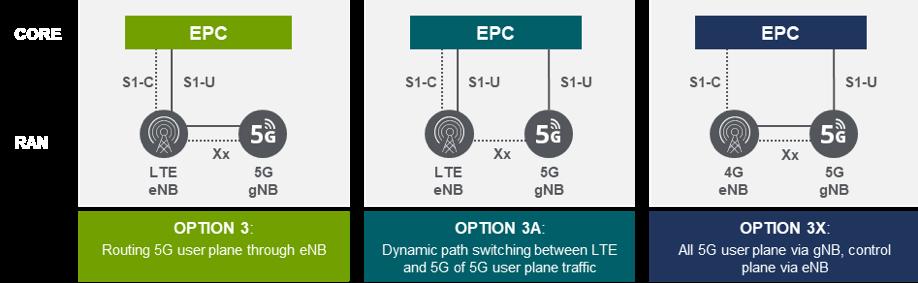 5G Non-Standalone (NSA) diagram