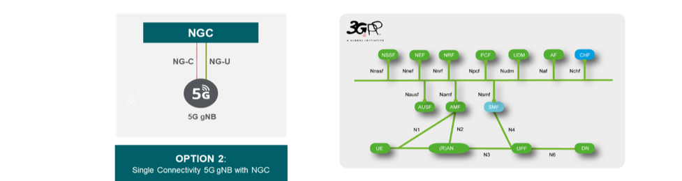 5G Standalone (SA) diagram