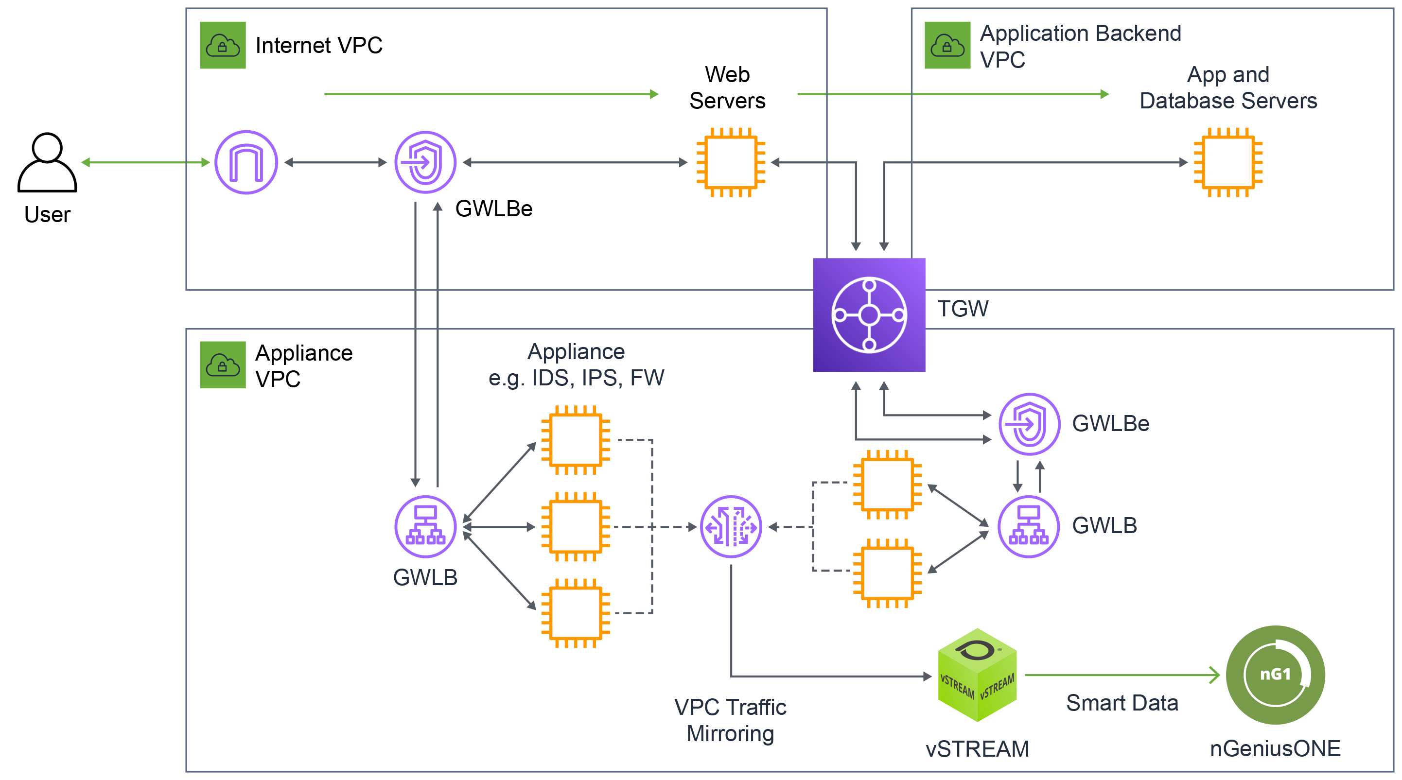 NETSCOUT East/West and North/West Monitoring Architecture within AWS with GWLB