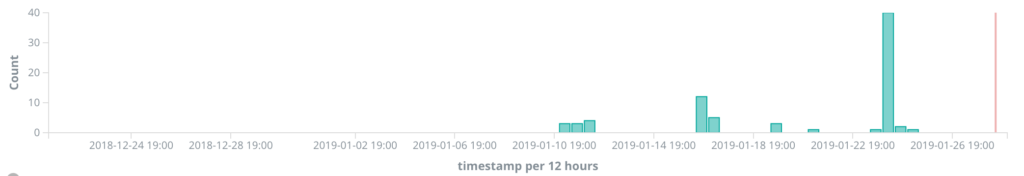 CoAP attack activity