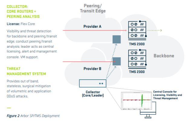 Arbor SP/TMS Deployment