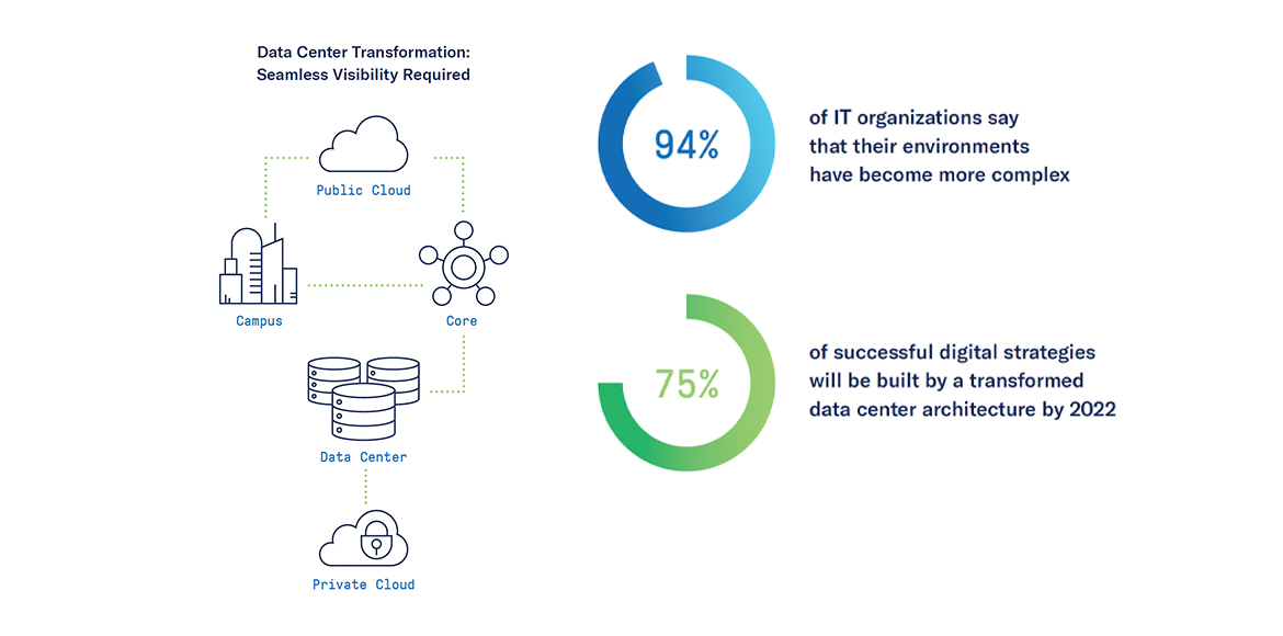 Data Center Transformation: Seamless Visibility Required