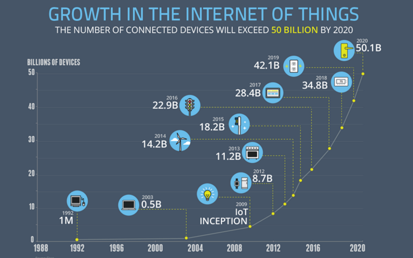 Growth in IoT