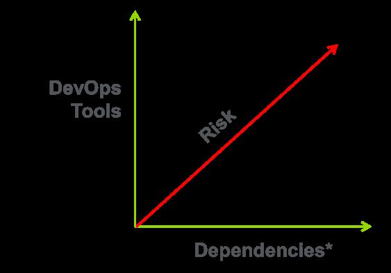 devops - risks