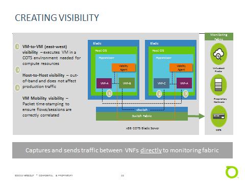 Virtualisation du réseau