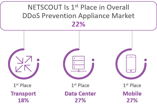 Omdia Ranks NETSCOUT #1 in DDoS Prevention Appliance Market