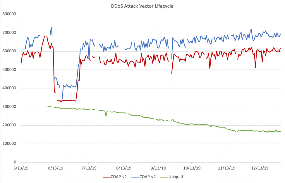 DDoS Attack Vector Lifecycle
