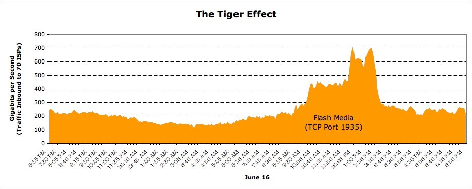 ATLAS tiger effect chart