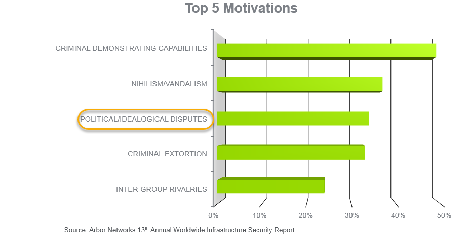 Top 5 Motivations WSR