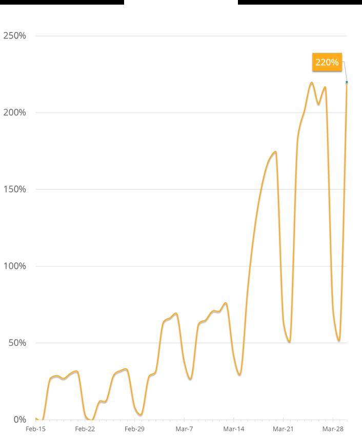 % Increase VPN Traffic – (a LATAM ISP)