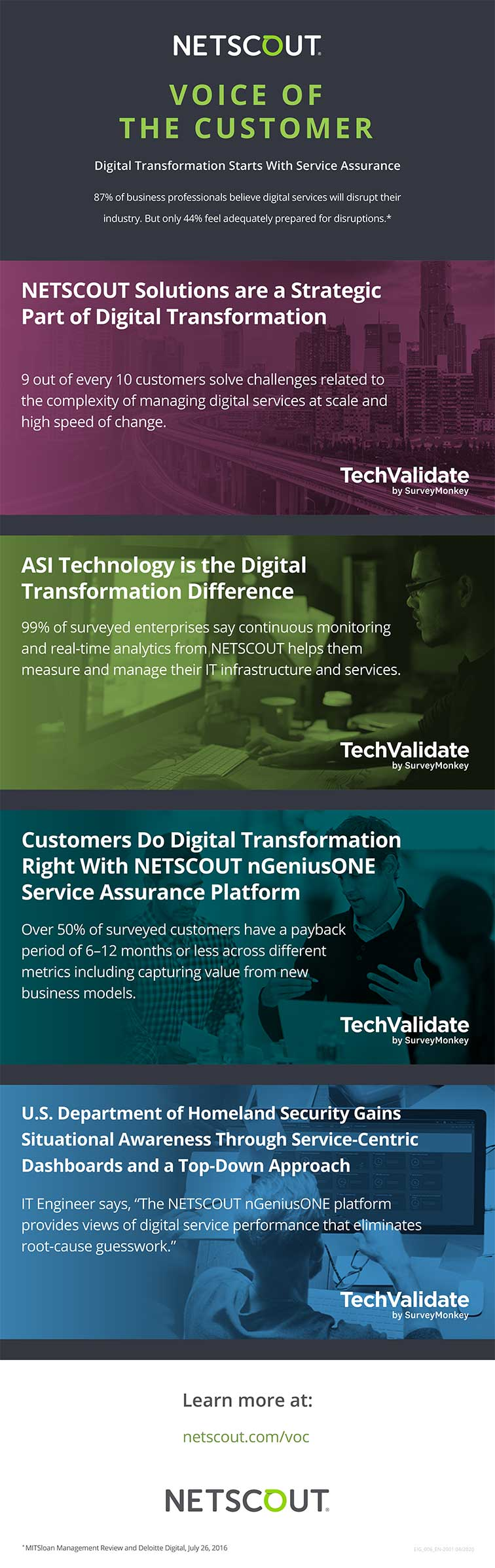 Digital Transformation VOC