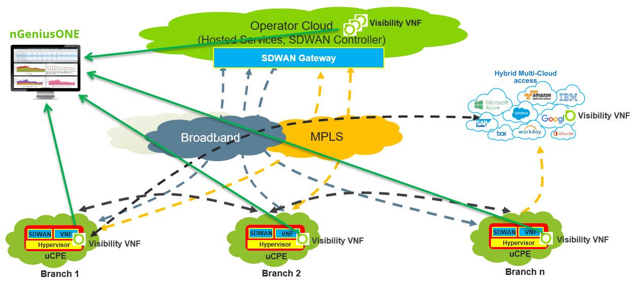 sdwan gateway