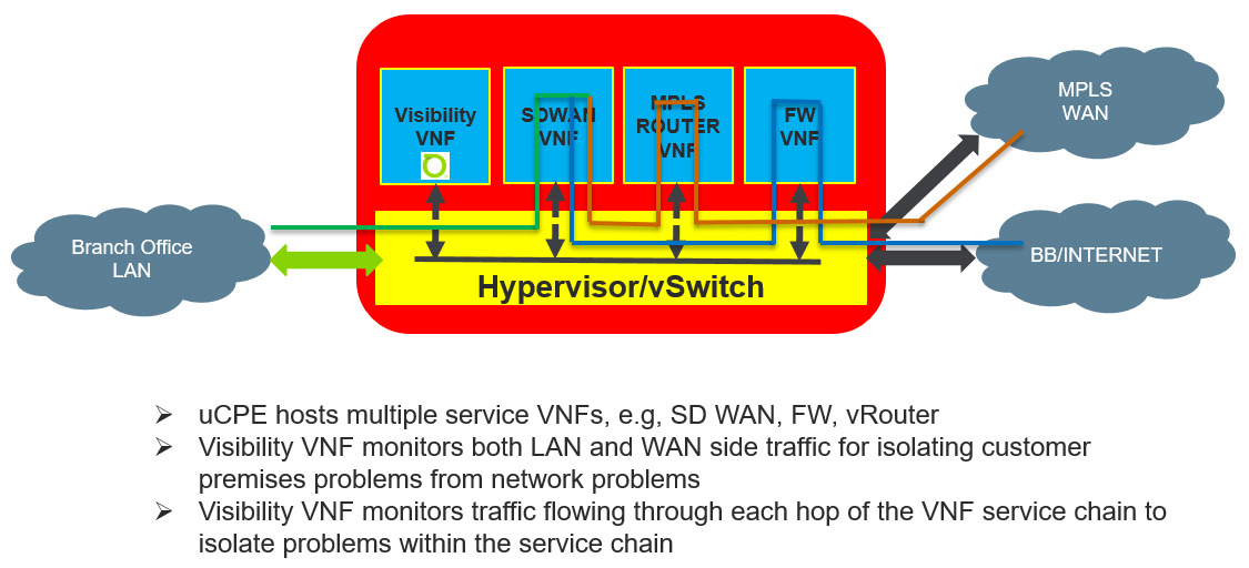 hypervisor/vswitch