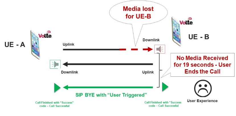 The User-Triggered Call Drop Solution