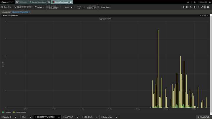 Figura 1: This nGeniusONE, Service Dashboard view shows a clear spike in VPN utilization occurring in a three-day span, corresponding to the COVID-19 progression timeline.