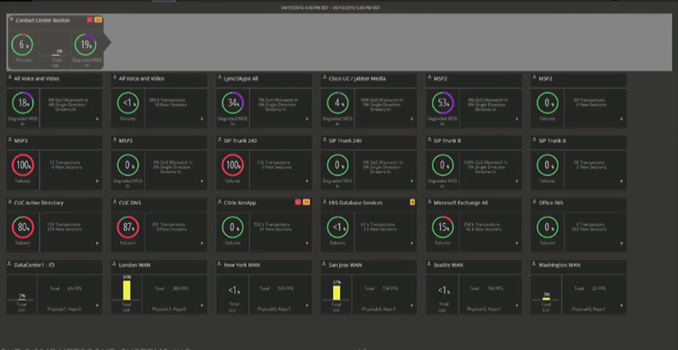 SIP Trunking All In One Services Dashboard