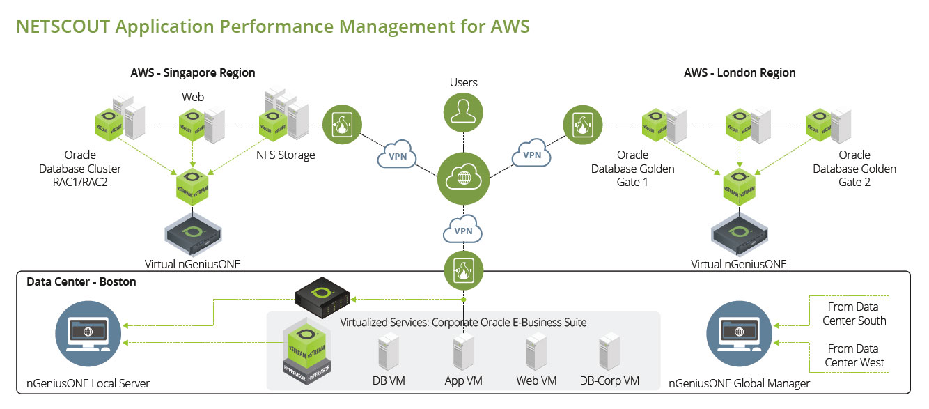 Application Performance Management for AWS
