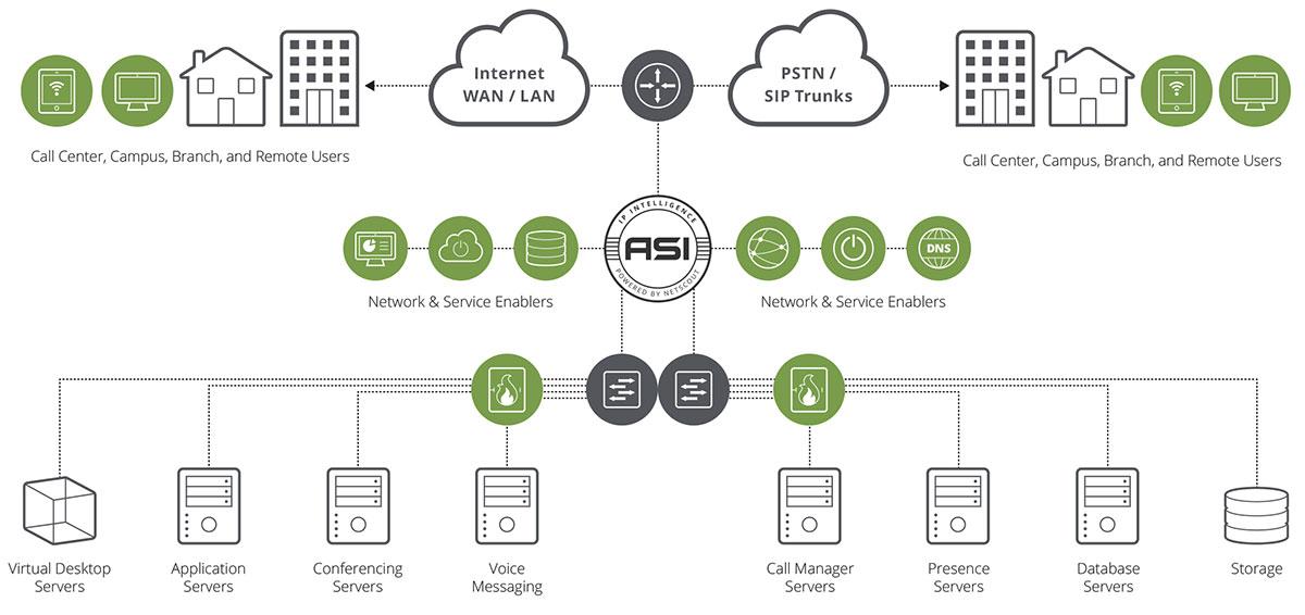 nGeniusONE platform and Cisco