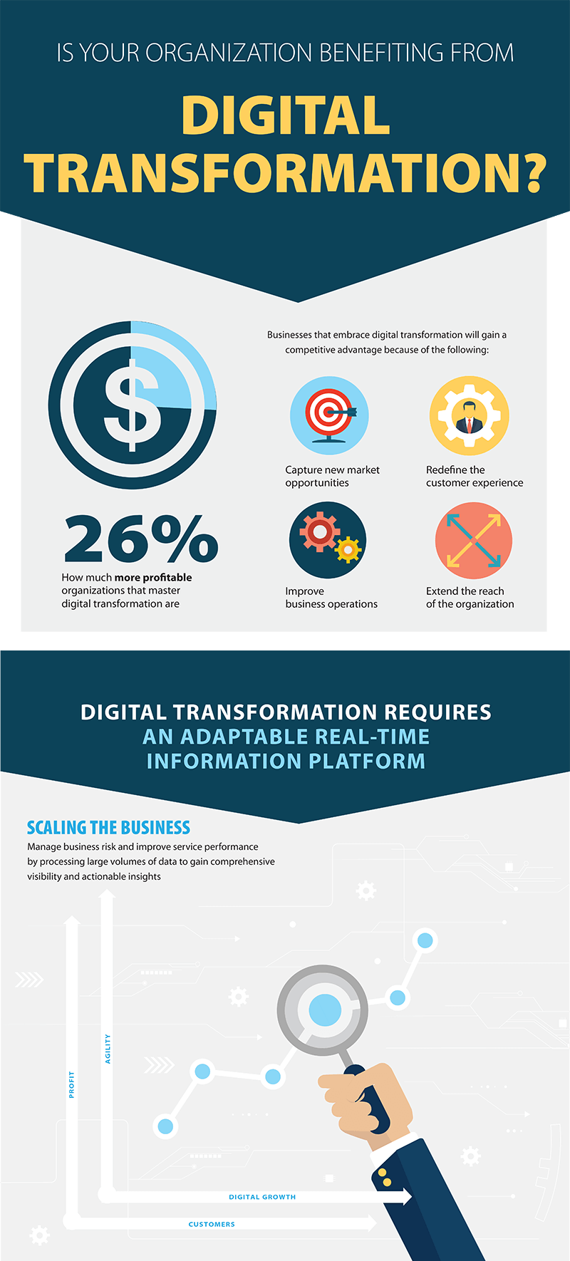 Infografía de transformación digital