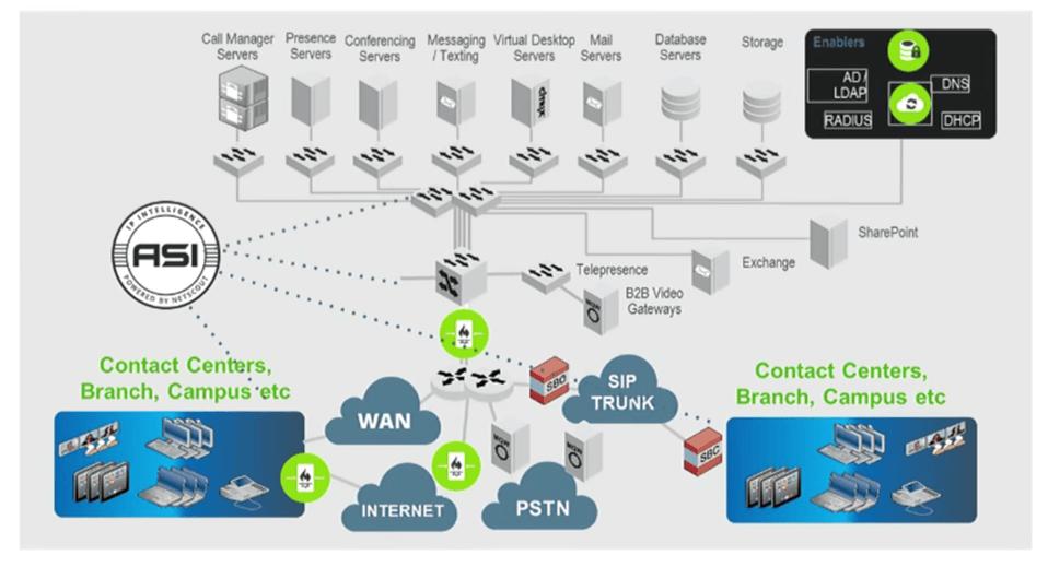 nGeniusONE Network Architecture