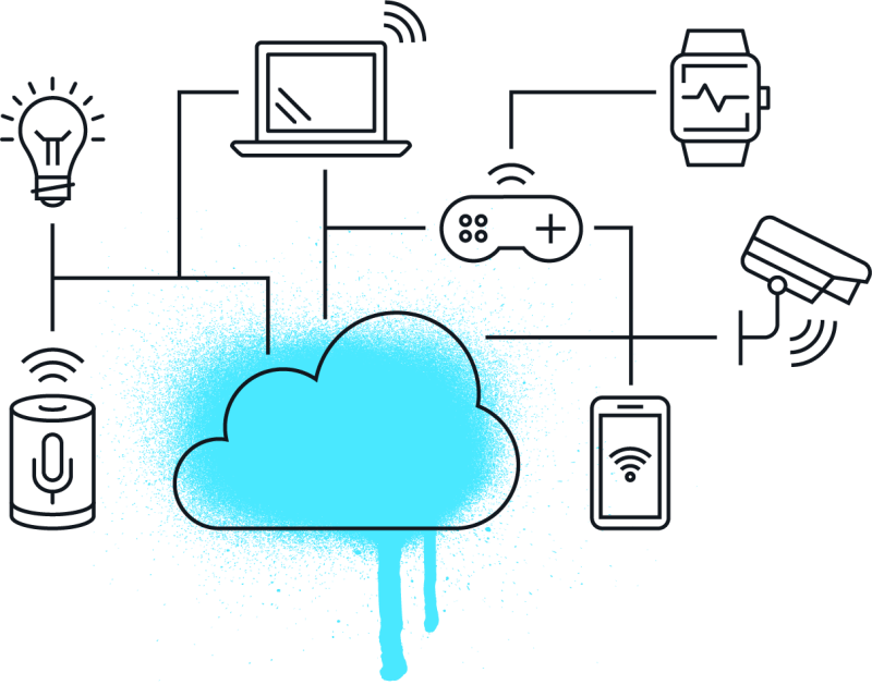 A diagram showing interconnected IoT devices and a cloud.