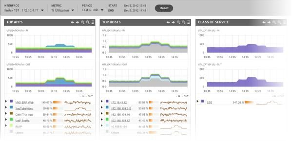 TruView Network Performance Monitoring and Troubleshooting