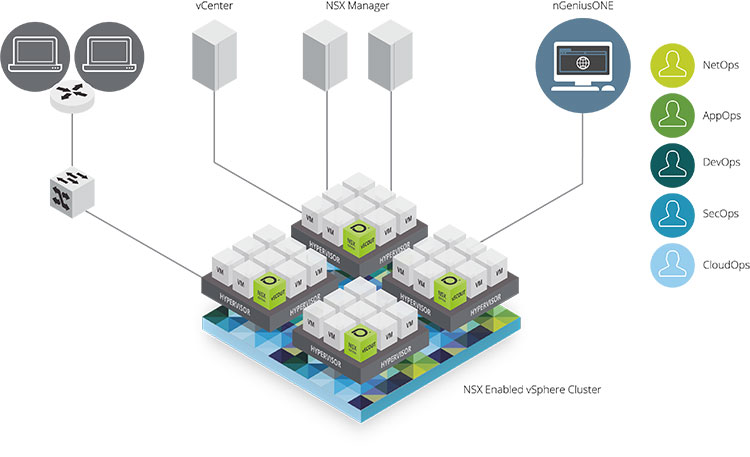 The NETSCOUT / VMware Partnership